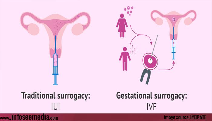 Types of Surrogacy